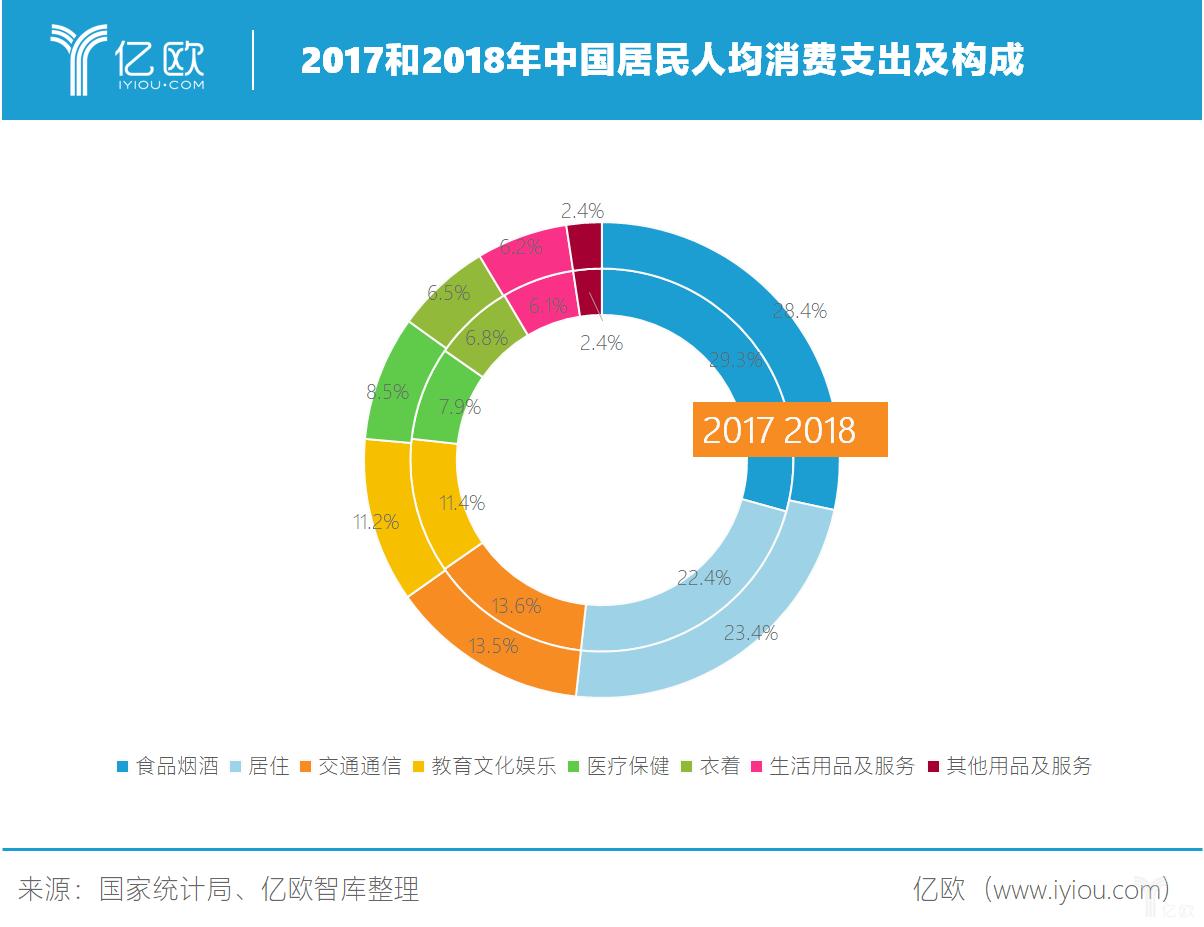 亿欧智库:2016-2018中国居民人居消费支出.png