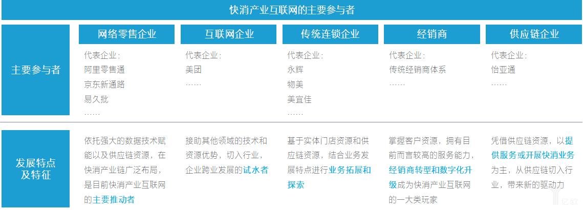 亿欧智库:快消产业互联网的玩家.png