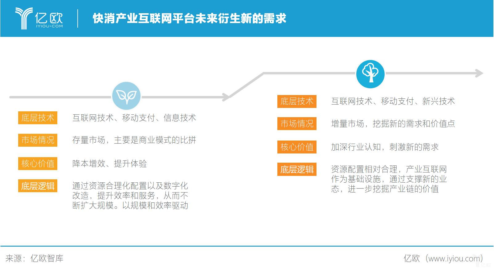 亿欧智库:快消产业互联网未来会衍生新的需求.png