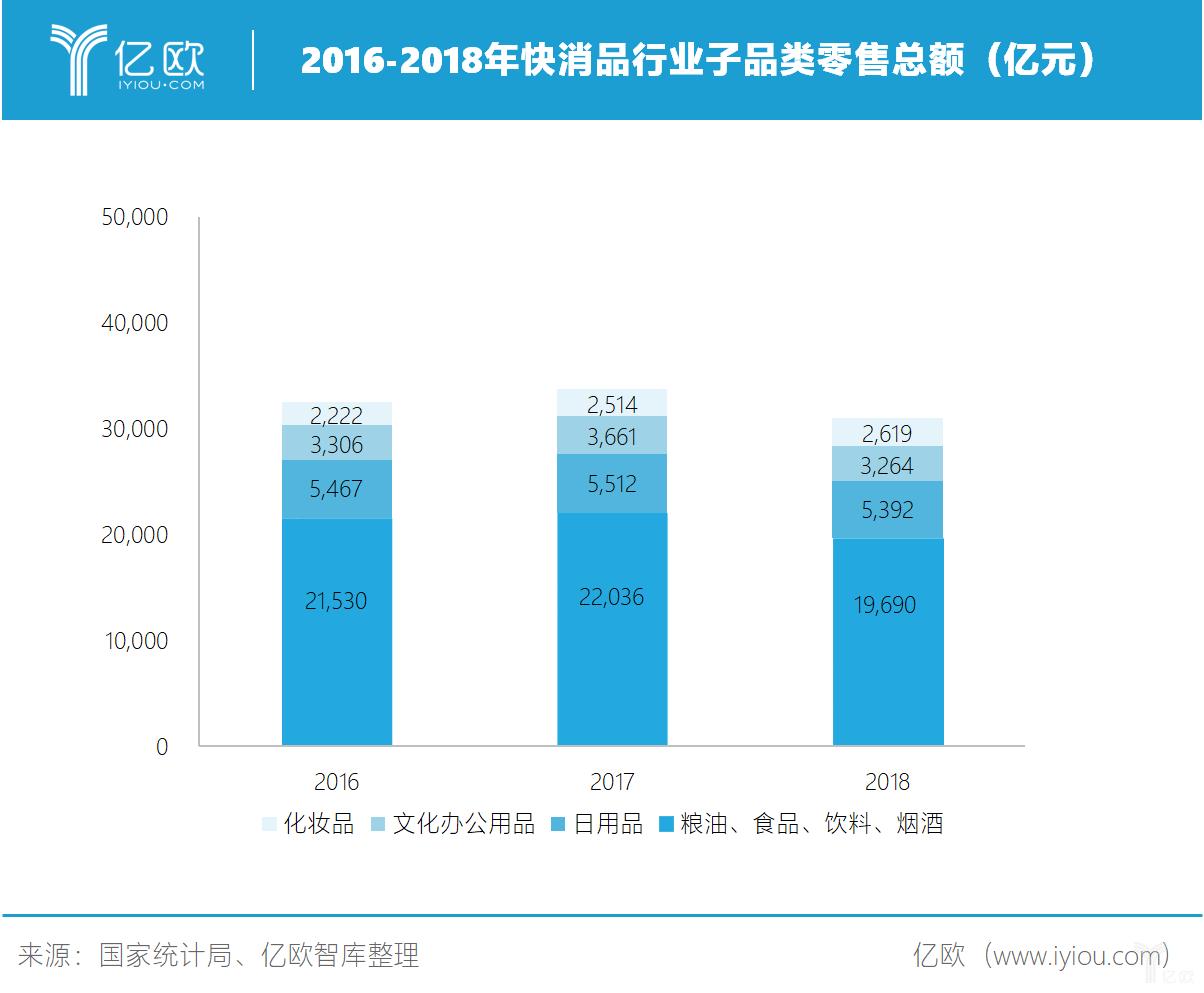 亿欧智库:快消行业子品类零售总额.png