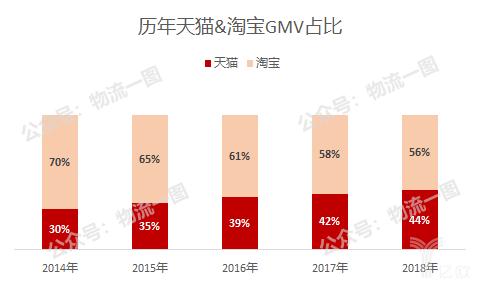 天猫GMV占比持续提升