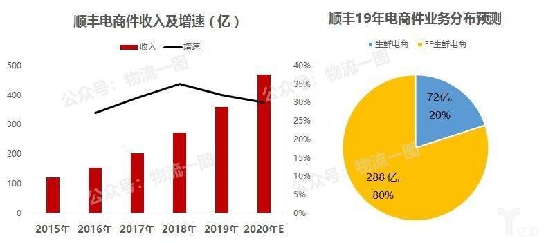 顺丰电商件增长及业务分布