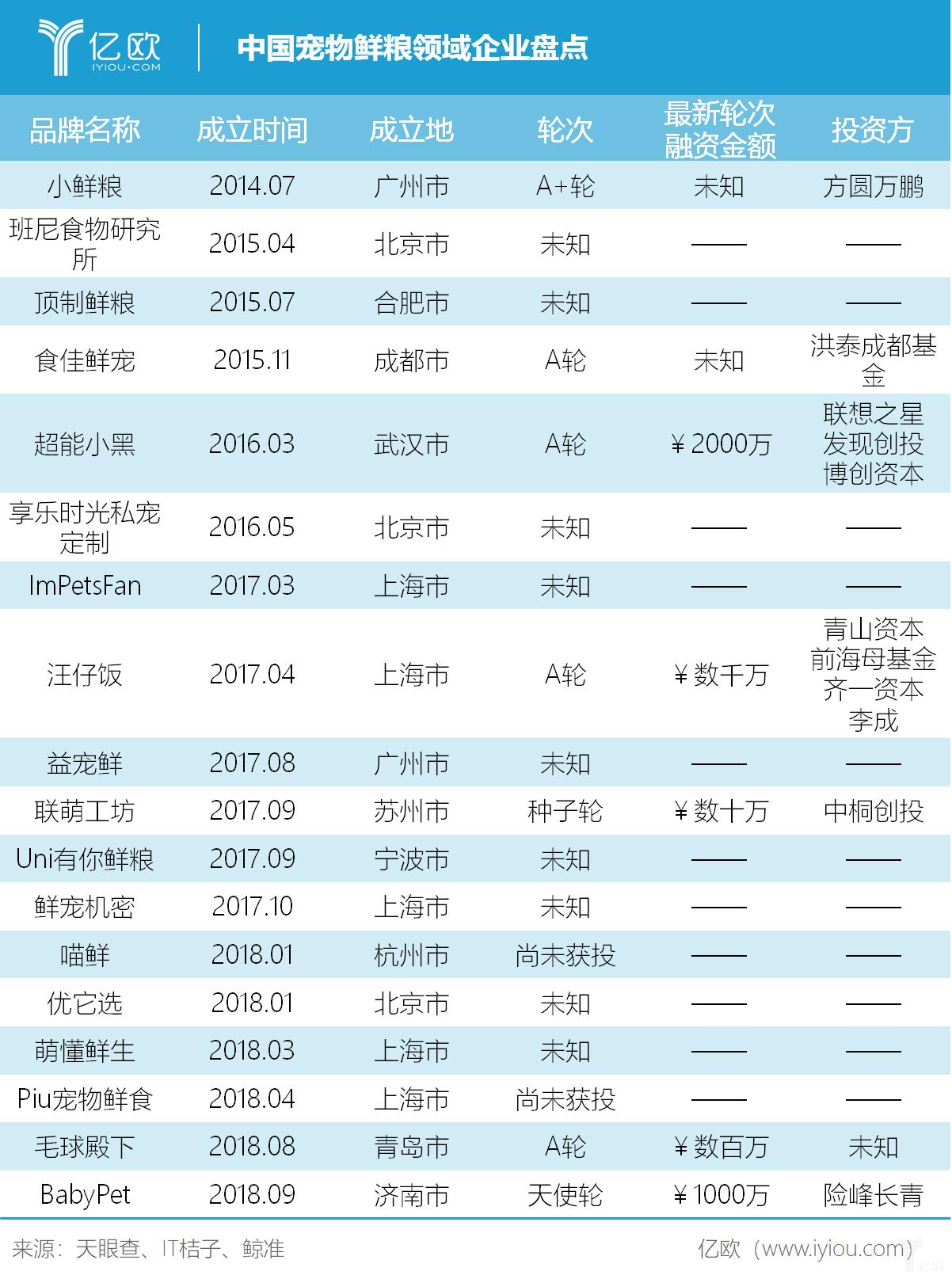 亿欧智库:中国宠物鲜粮领域企业盘点