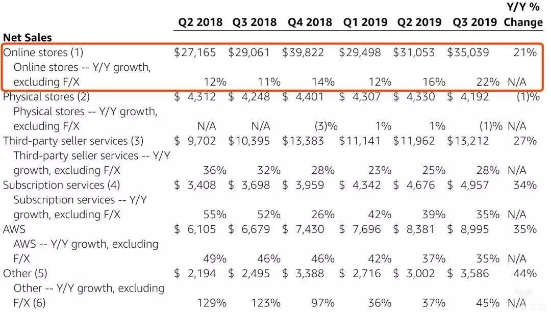2018-2019亚马逊电商净销售额数据