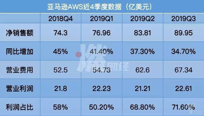 AWS近四季度数据
