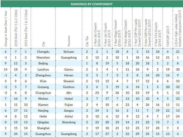亿欧智库:米尔肯中国最佳表现一二线城市TOP15分数