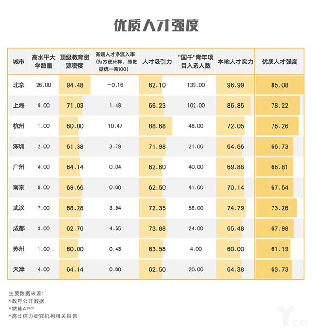 《中国城市独角兽生态指数排走榜》.png
