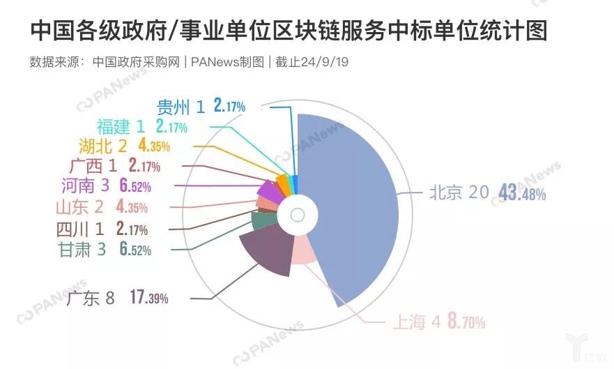 中国各级政府与事业单位的区块链采购项目统计表