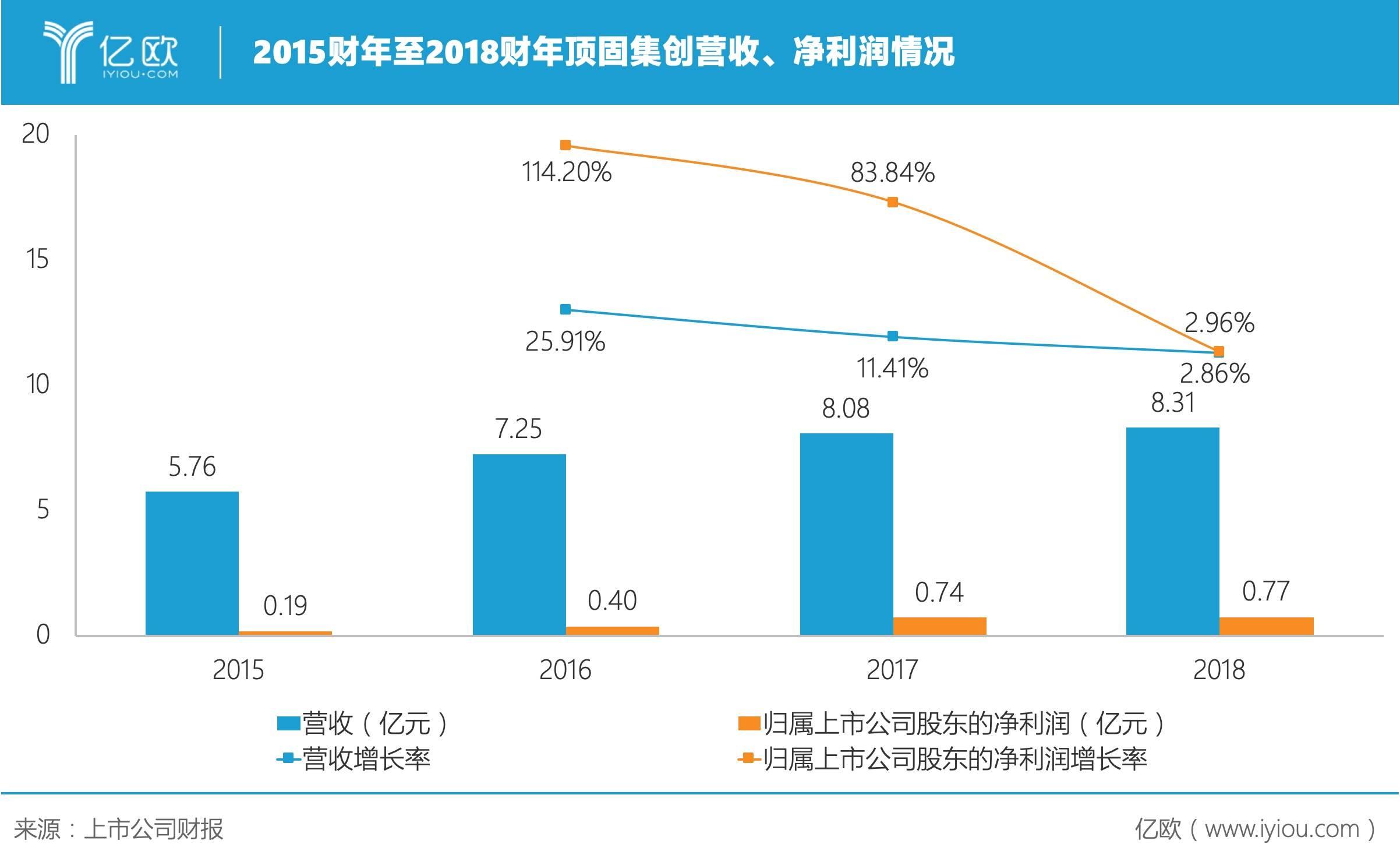 顶固集创2019年Q3营收2.61亿元,同比增长13.77%