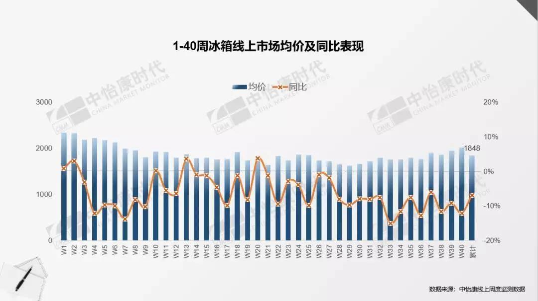 1-40周冰箱线上市场均价及同比表现.jpg
