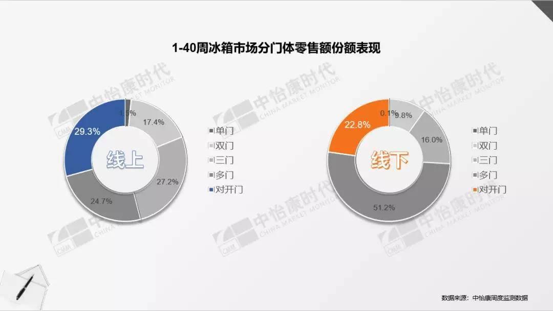 1-40周冰箱市场分门体零售额表现.jpg
