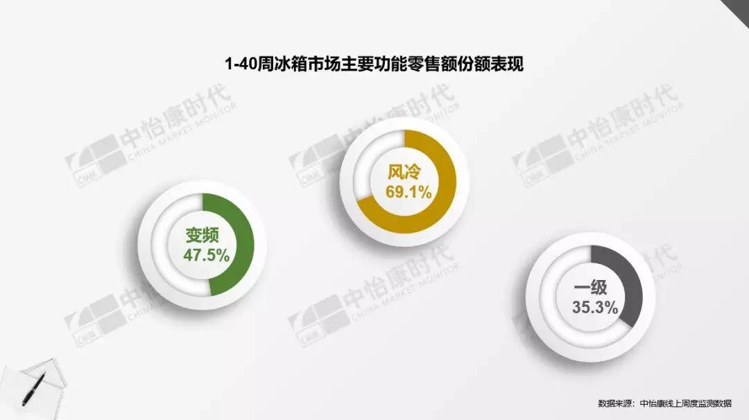 1-40周冰箱主要功能零售额份额表现.jpg