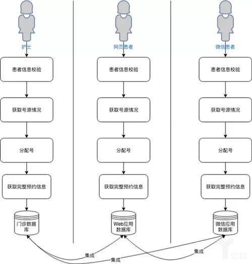 多渠道预约流程图