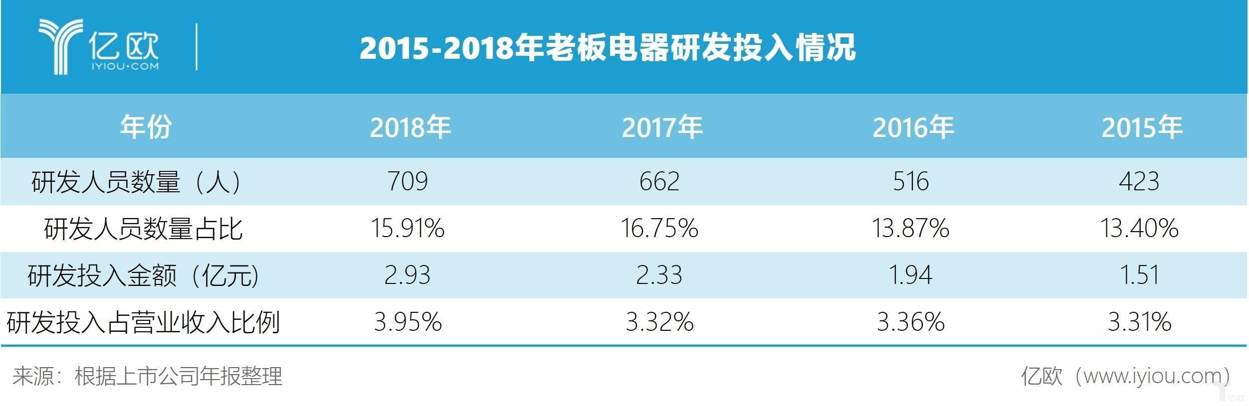 2015-2018年老板电器研发投入情况