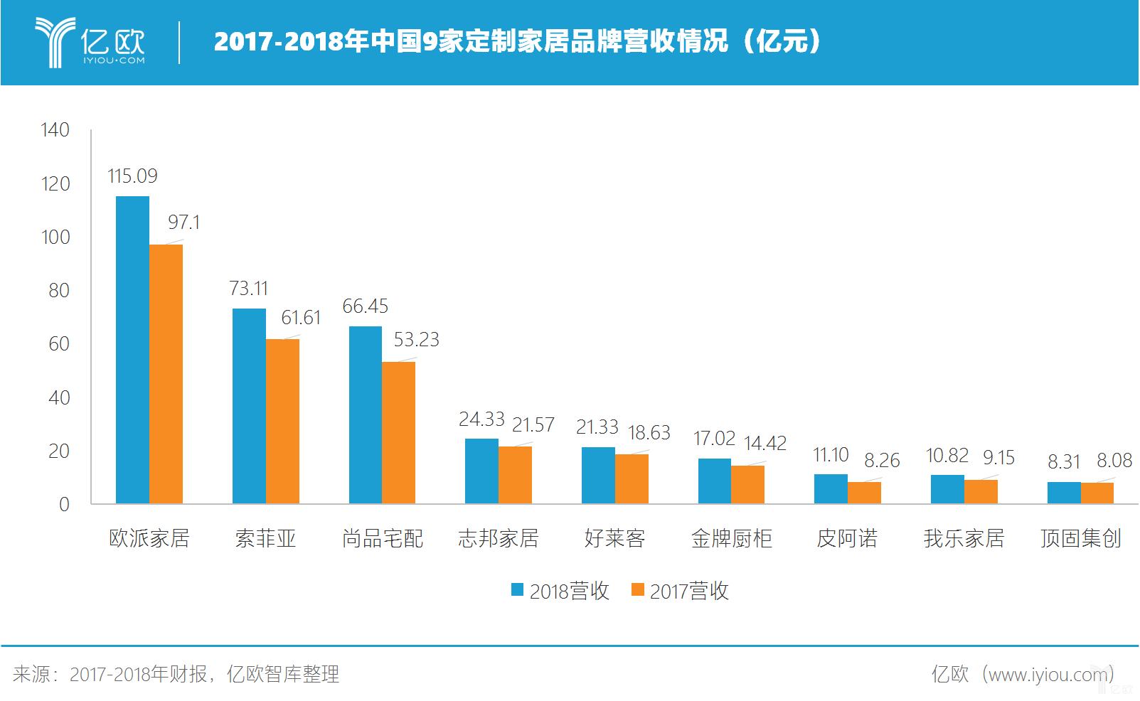 2017-2018年中国9家定制家居品牌营收情况.png