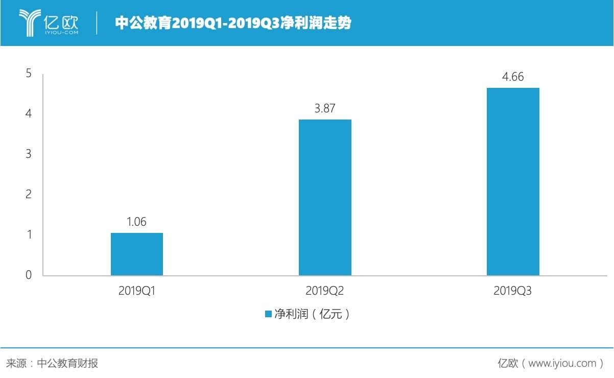 中公教育2019Q1-2019Q3净利润走势
