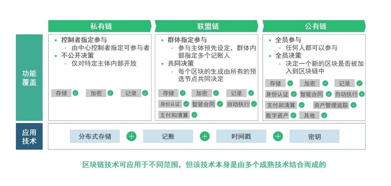 区块链技术是多种成熟技术共用、衍生而成