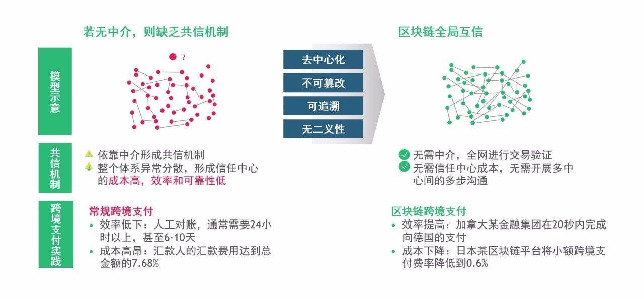 在多方参与的体系中,常常无法形成信任中心,此时区块链具有极大应用潜力