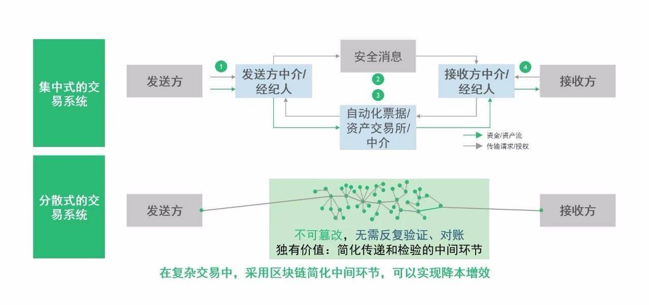 在复杂交易场景下,各参与方由于信任问题而造成流程复杂、效率低下,此时区块链的价值和必要性得以突显