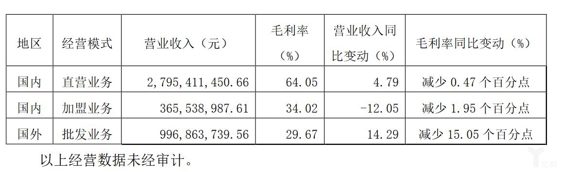 美克家居2019年第三季度未经审计的营收数据.png
