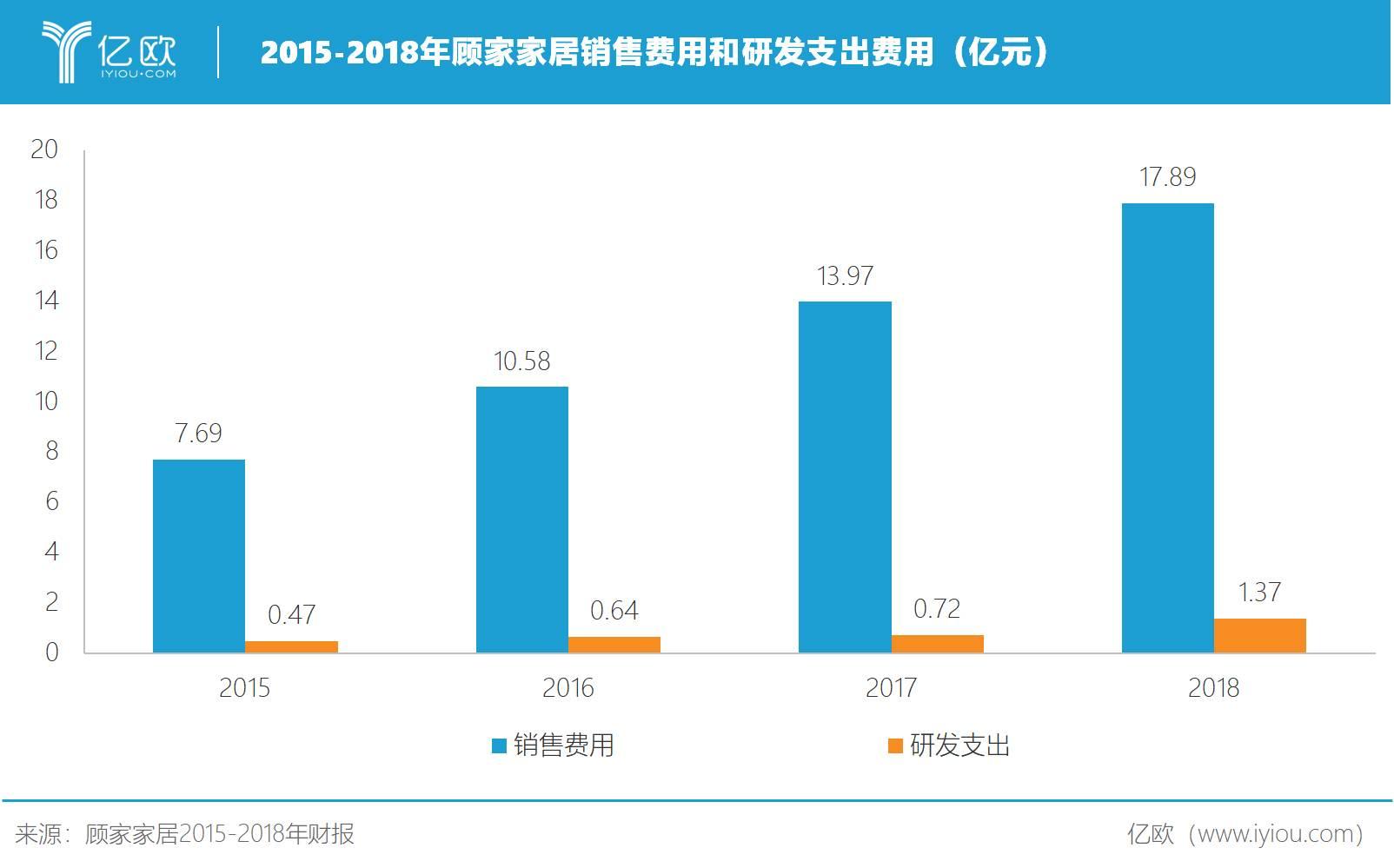 2015-2018年顾家家居销售费用和研发支出费用(亿元)