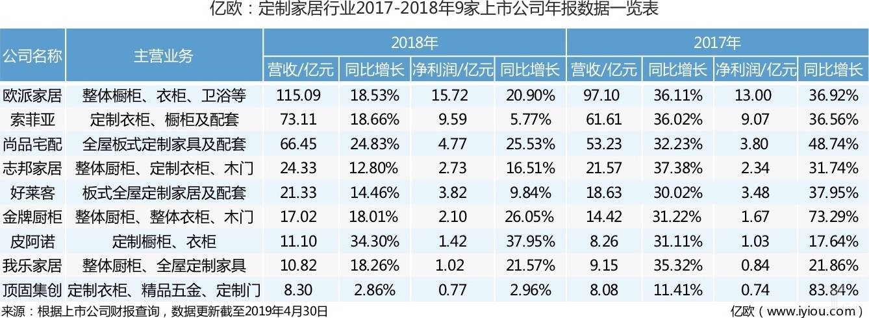 定制家居行业2017-2018年9家上市公司年报数据