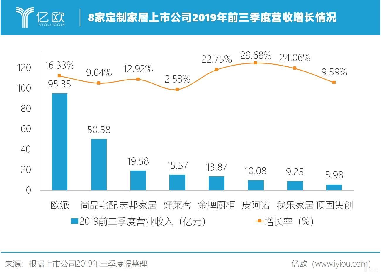 8家定制家居上市公司2019年前三季度营收增长情况