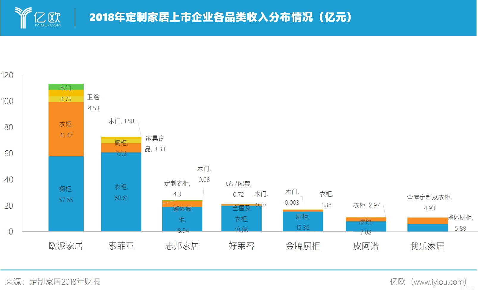 2018年定制家居企业各品类收入分布情况.png