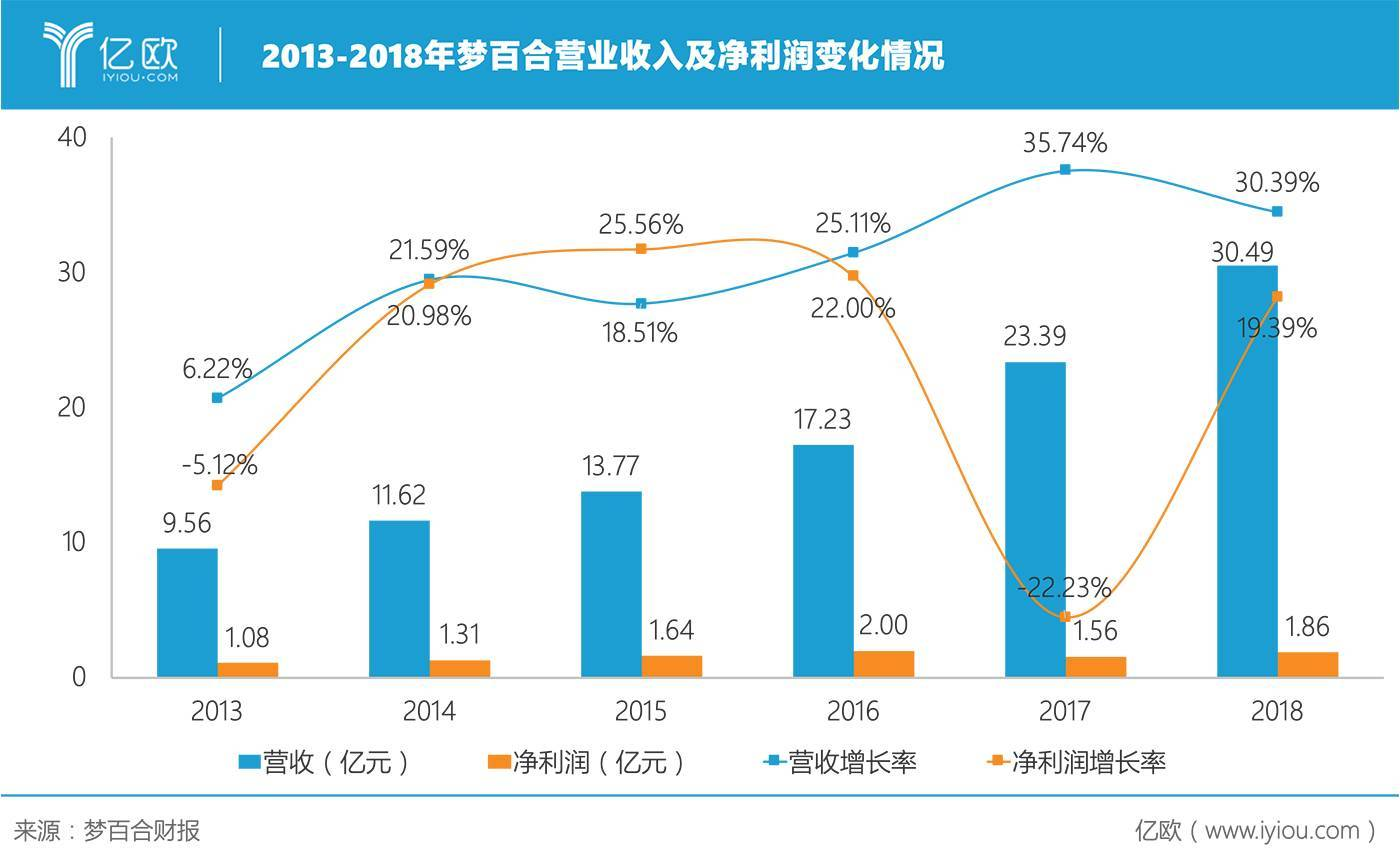 2013-2018年梦百合营业收入及净利润变化情况