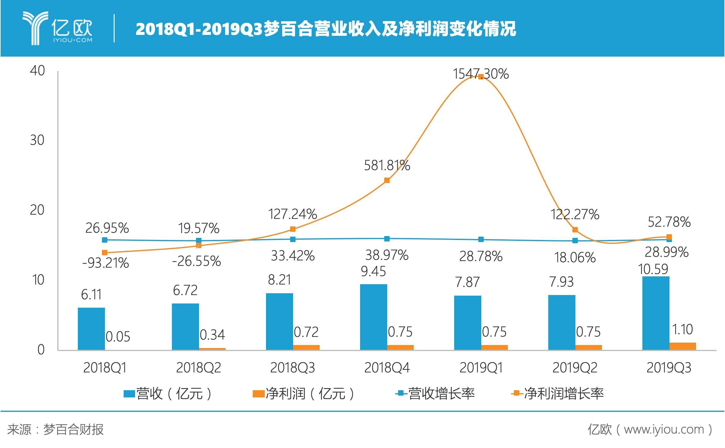 2018Q1-2019Q3梦百合营业收入及净利润变化情况