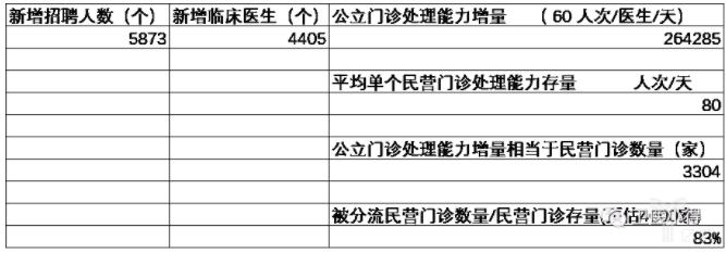 深圳公立医院新增招聘人数.png