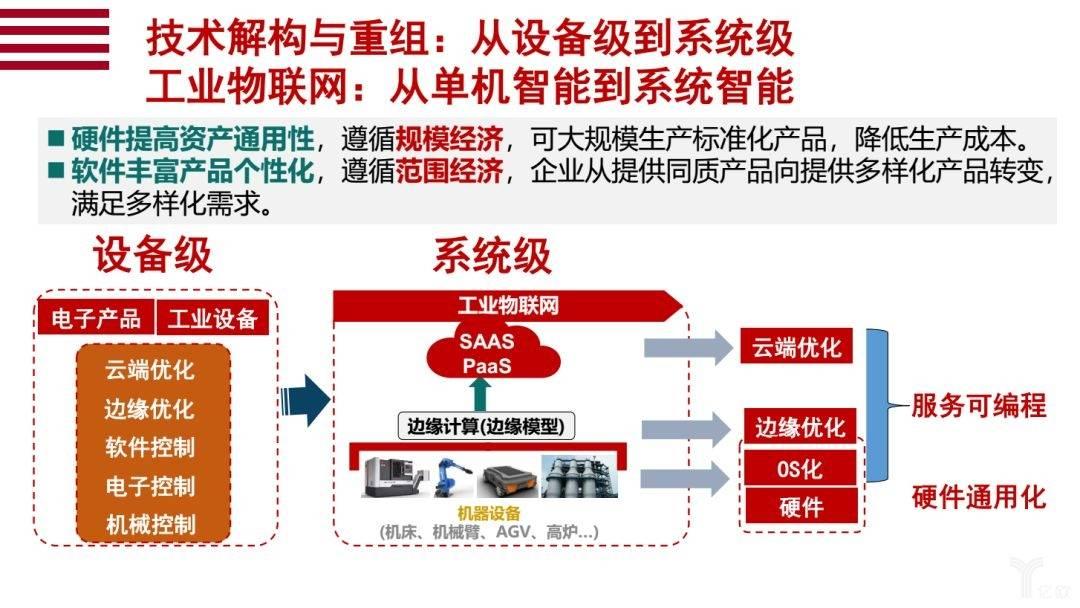 技术解构与重组:从设备级到系统级