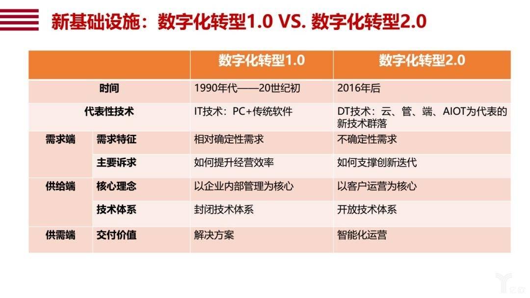 新基础设施:数字化转型1.0 VS. 数字化转型2.0