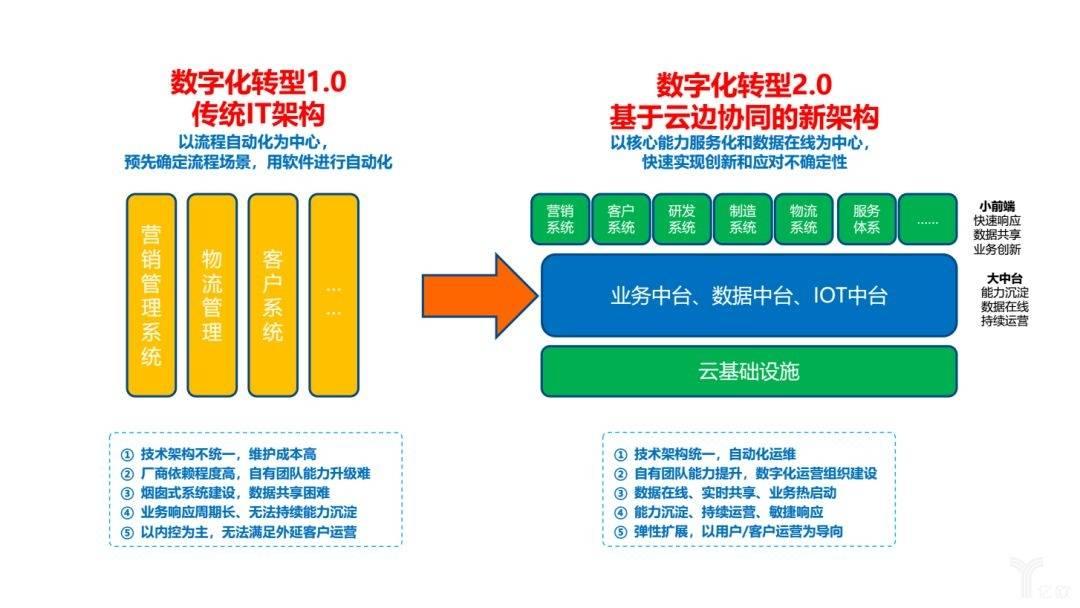 从传统IT架构到基于云边协同的新架构