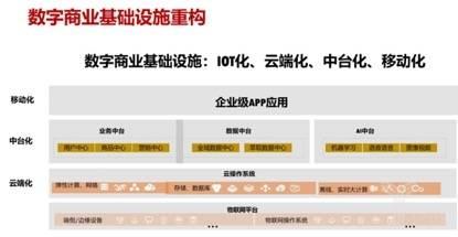 1-数字商业基础设施重构.jpg