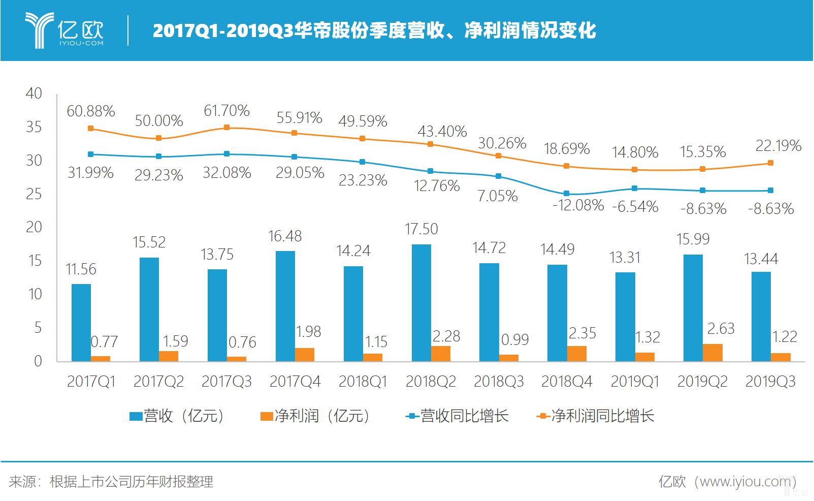 2017Q1-2019Q3华帝股份营收、净利润变化情况