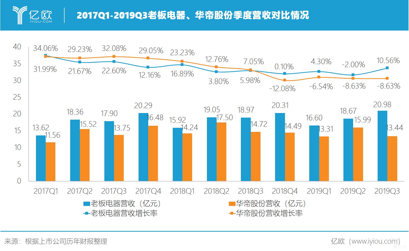 2017Q1-2019Q3老板电器、华帝股份季度营收对比情况