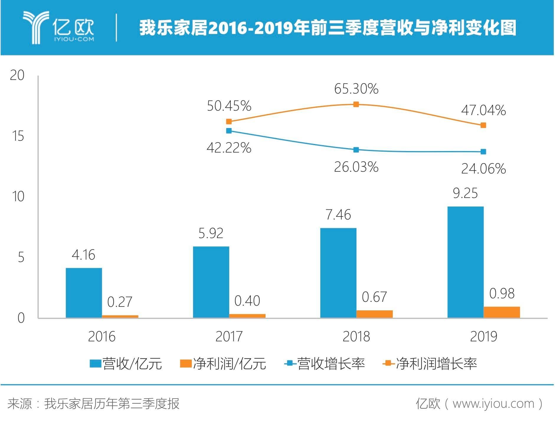 我乐家居2016-2019年前三季度营收与净利变化图