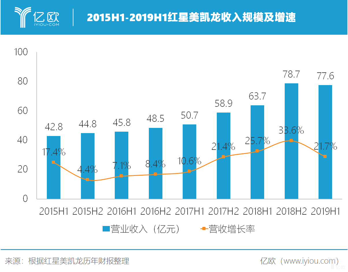 2015H1-2019H1红星美凯龙收入规模及增速