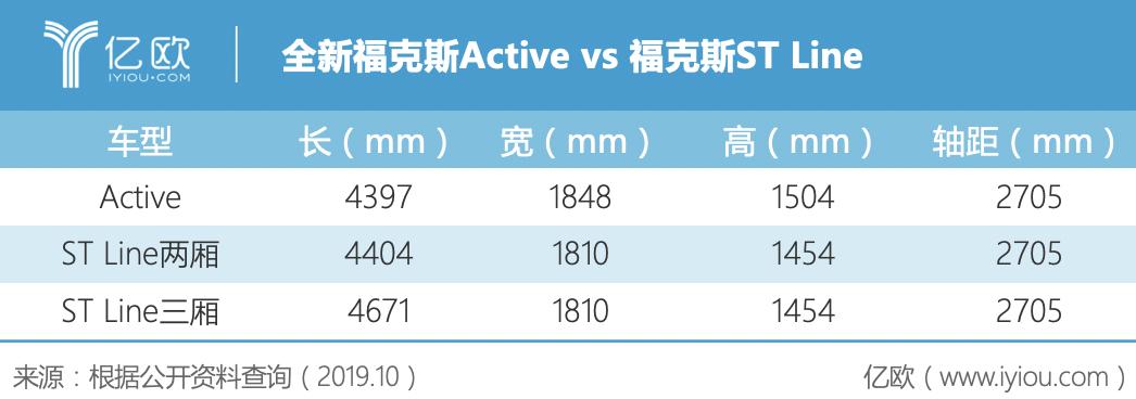 全新福克斯Active vs 福克斯ST Line