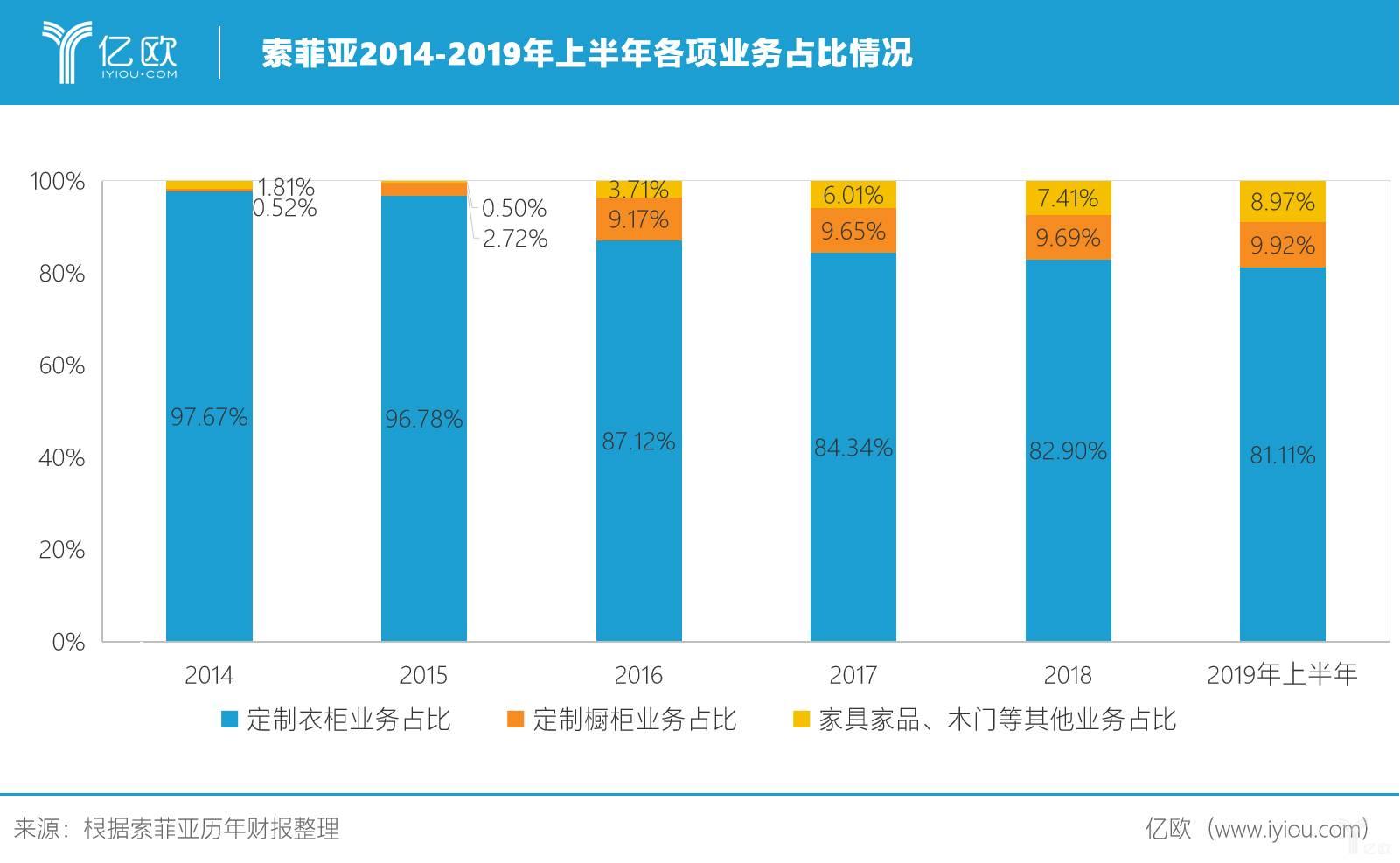 索菲亚2014-2019年上半年各项业务占比情况