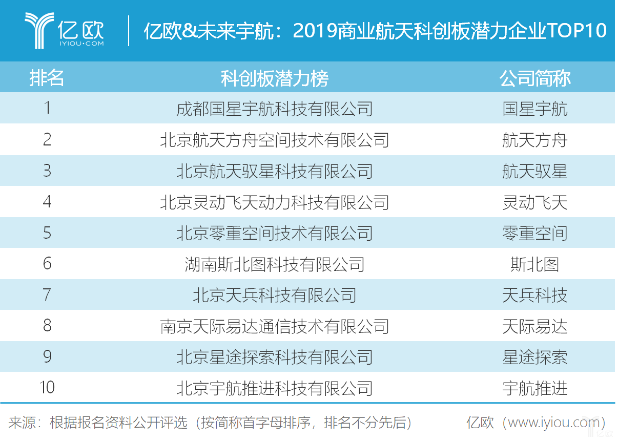 2019商业航天科创板潜力企业TOP10