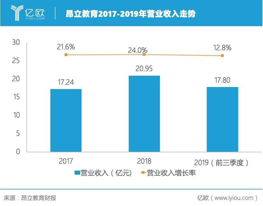 昂立教育2017-2019年营业收入走势