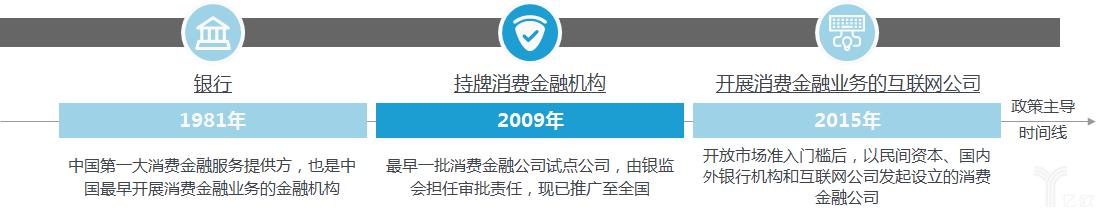 中国消费金融多层次服务体系