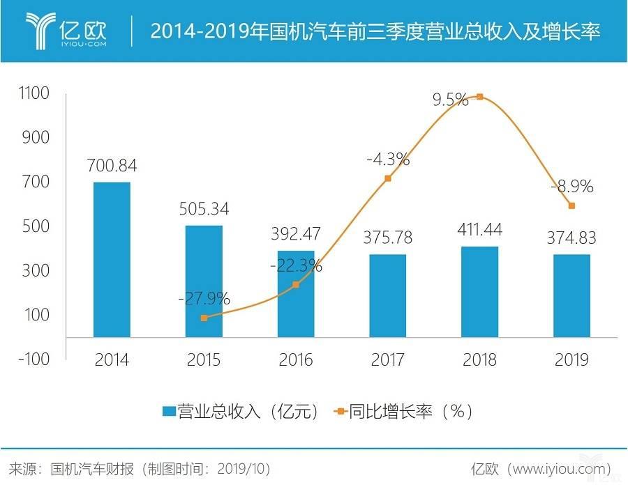 2014-2019年国机汽车前三季度业务收入及添长率