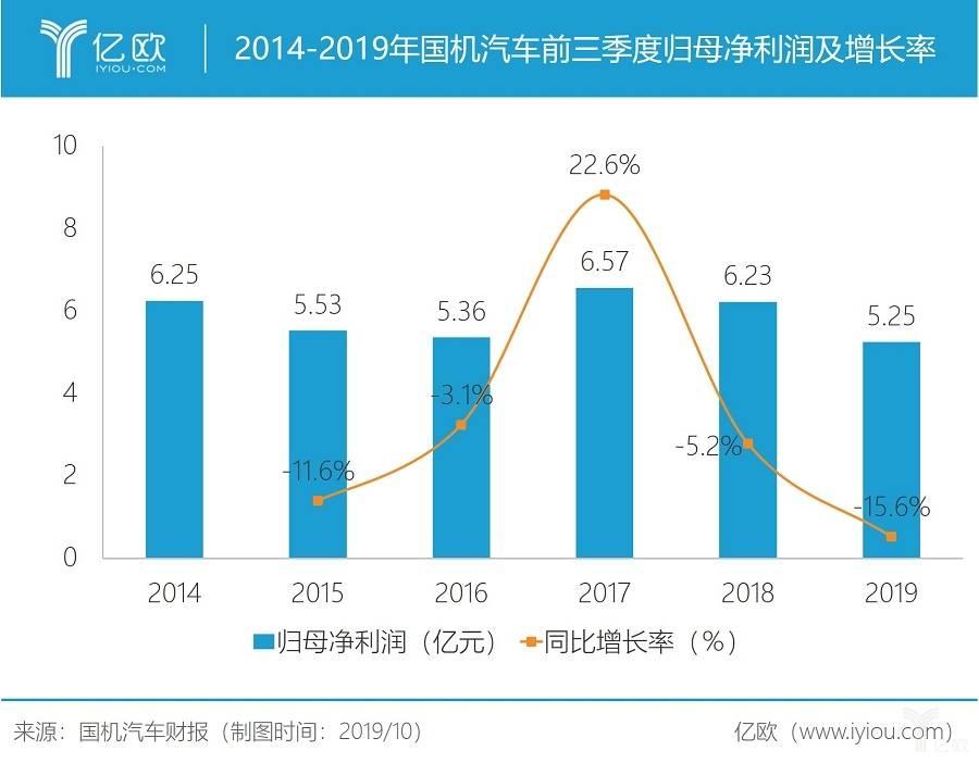 2014-2019年国机汽车前三季度归母净利润及添长率