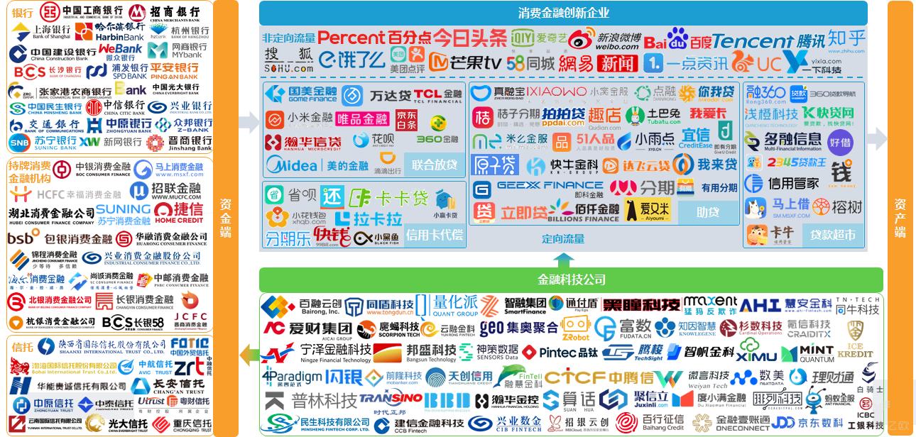 中国消费金融产业图谱