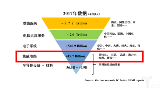 中國(guo)科學(xue)家|中美貿易戰引發的芯片戰,中國(guo)勝算更(geng)大