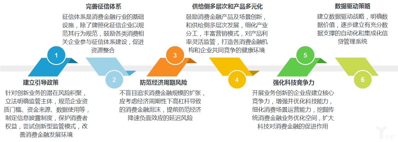 中国消费金融创新发展建议