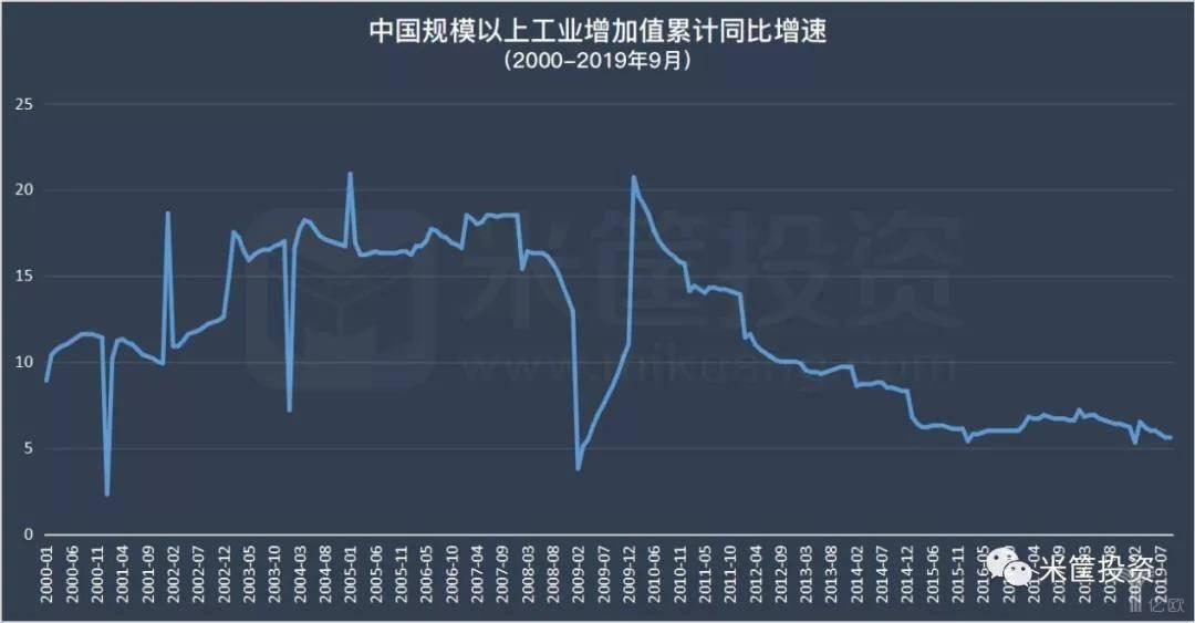 2000-2019年9月中国规模以上工业增加值同比增速